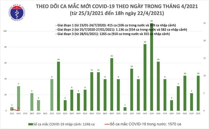Chiều 22-4, ghi nhận thêm 4 ca mắc Covid-19 tại Hà Nội, Phú Yên và Đà Nẵng - Ảnh 1.