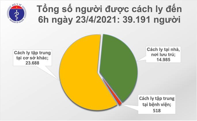 Sáng 23-4, TP HCM và Nam Định có thêm 8 ca mắc Covid-19 - Ảnh 2.