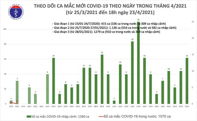 Thêm 6 ca mắc Covid-19 tại An Giang và 4 tỉnh, thành khác - Ảnh 1.