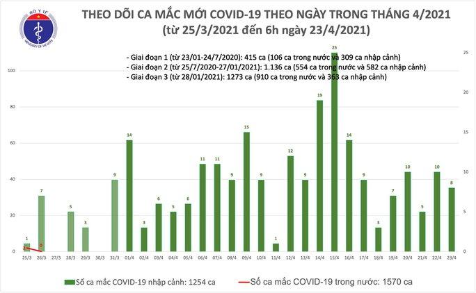Sáng 23-4, TP HCM và Nam Định có thêm 8 ca mắc Covid-19 - Ảnh 1.