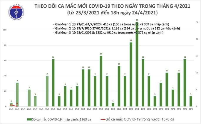 Đà Nẵng ghi nhận 1 ca mắc Covid-19 - Ảnh 1.
