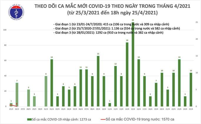 Thêm 10 ca mắc Covid-19 tại Hà Nội, Khánh Hòa và Đà Nẵng - Ảnh 1.