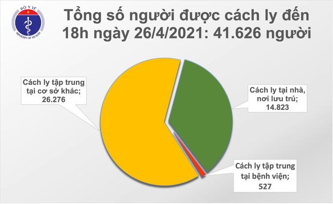 Chiều 26-4, ghi nhận 6 ca mắc Covid-19 tại TP HCM, Bà Rịa-Vũng Tàu và Hà Nội - Ảnh 2.