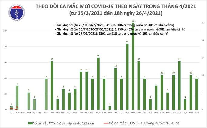 Chiều 26-4, ghi nhận 6 ca mắc Covid-19 tại TP HCM, Bà Rịa-Vũng Tàu và Hà Nội - Ảnh 1.