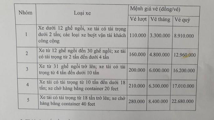Từ ngày 1-5, mức thu phí qua trạm Bắc Hải Vân tăng bao nhiêu? - Ảnh 2.