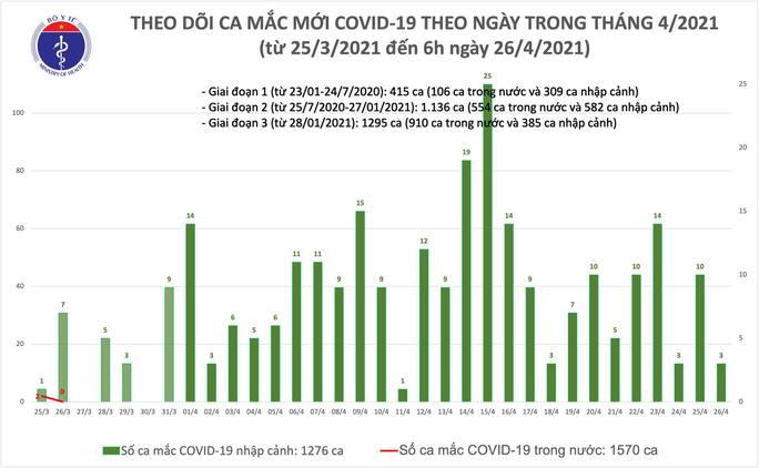 Sáng 26-4, Đà Nẵng và Quảng Nam phát hiện thêm 3 ca mắc Covid-19 - Ảnh 1.