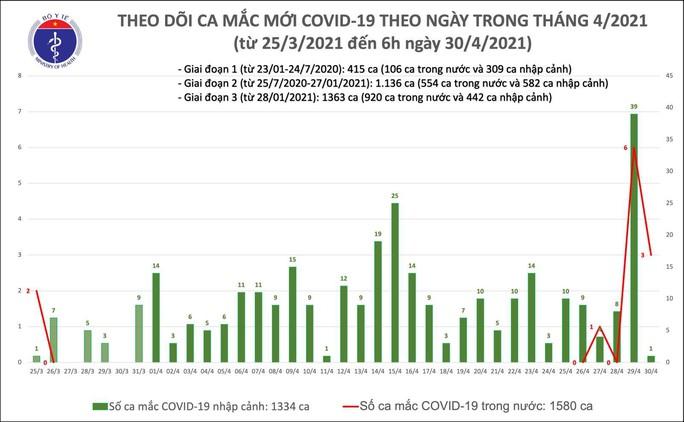 Sáng 30-4, Hà Nội và 2 tỉnh phát hiện 4 ca mắc Covid-19, đã có F2 thành F0 - Ảnh 1.