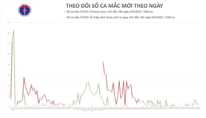 Chiều 4-4, Tây Ninh phát hiện 2 ca mắc Covid-19 - Ảnh 1.