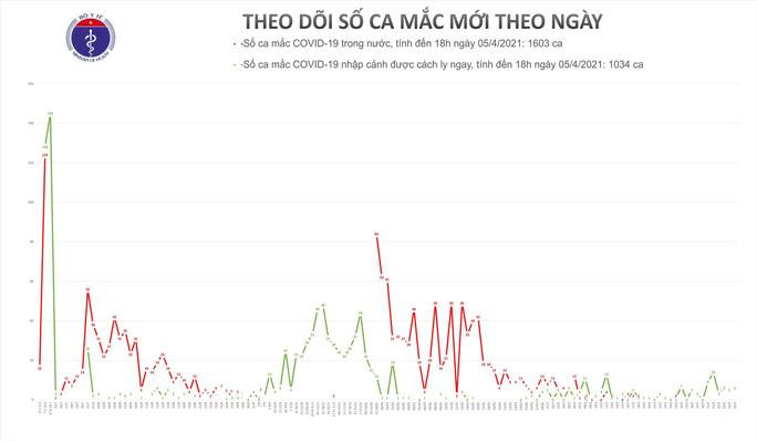 Chiều 5-4, ghi nhận 6 ca mắc Covid-19 tại Bắc Giang, Đà Nẵng, Quảng Nam và TP HCM - Ảnh 1.