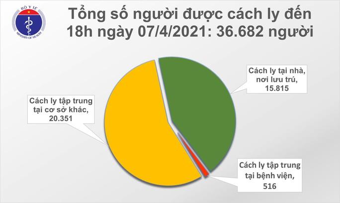 TP HCM và 4 địa phương ghi nhận thêm 11 ca Covid-19 - Ảnh 2.