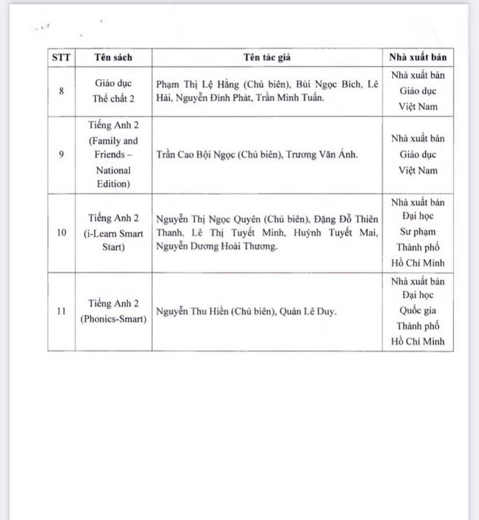 NÓNG: TP HCM chính thức phê duyệt danh mục sách giáo khoa lớp 2, lớp 6 - Ảnh 2.