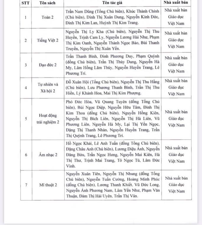NÓNG: TP HCM chính thức phê duyệt danh mục sách giáo khoa lớp 2, lớp 6 - Ảnh 1.