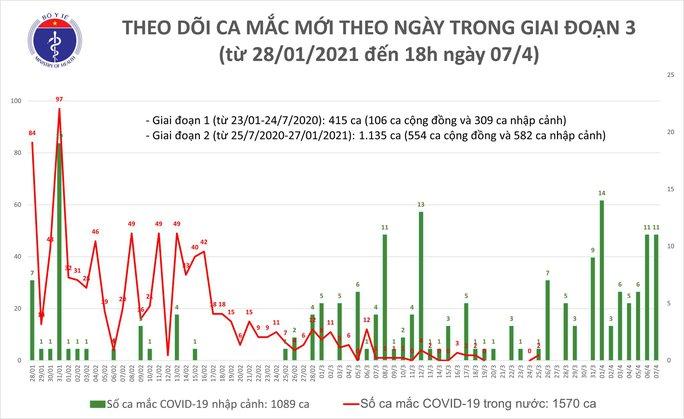 TP HCM và 4 địa phương ghi nhận thêm 11 ca Covid-19 - Ảnh 1.
