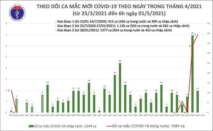 Sáng nay 1-5, Việt Nam không ghi nhận ca mắc Covid-19, hơn nửa triệu người đã tiêm vắc-xin - Ảnh 1.