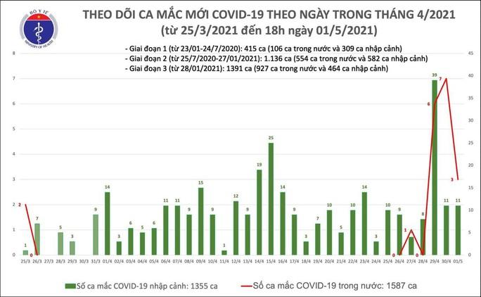 Chiều 1-5, thêm 14 ca mắc mới Covid-19, có 3 ca trong cộng đồng - Ảnh 1.