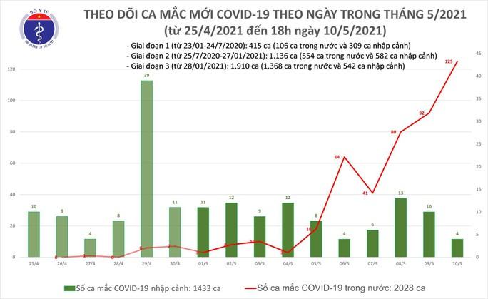 Thêm 17 ca Covid-19 mới, ngày 10-5 ghi nhận tổng cộng 125 ca mắc trong nước - Ảnh 1.