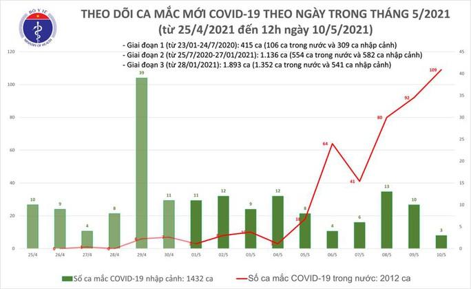 Số ca mắc Covid-19 tăng nhanh, Bộ Y tế trưa 10-5 công bố thêm 32 ca bệnh - Ảnh 1.