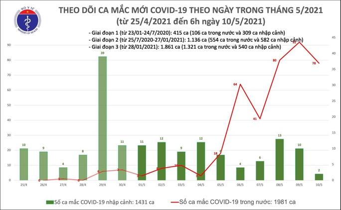 Sáng 10-5, ghi nhận 80 ca mắc Covid-19, có 78 ca trong nước - Ảnh 1.