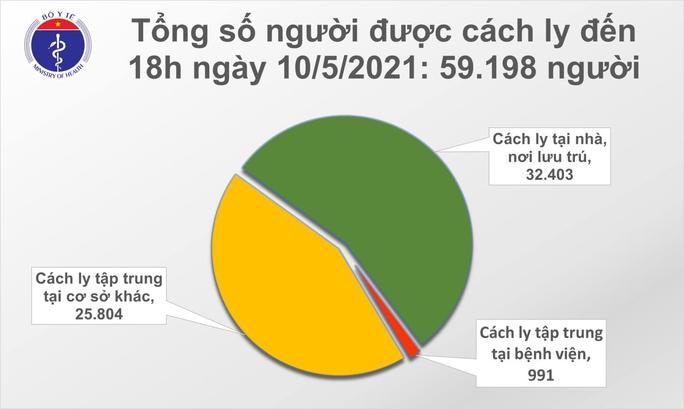 Thêm 17 ca Covid-19 mới, ngày 10-5 ghi nhận tổng cộng 125 ca mắc trong nước - Ảnh 2.