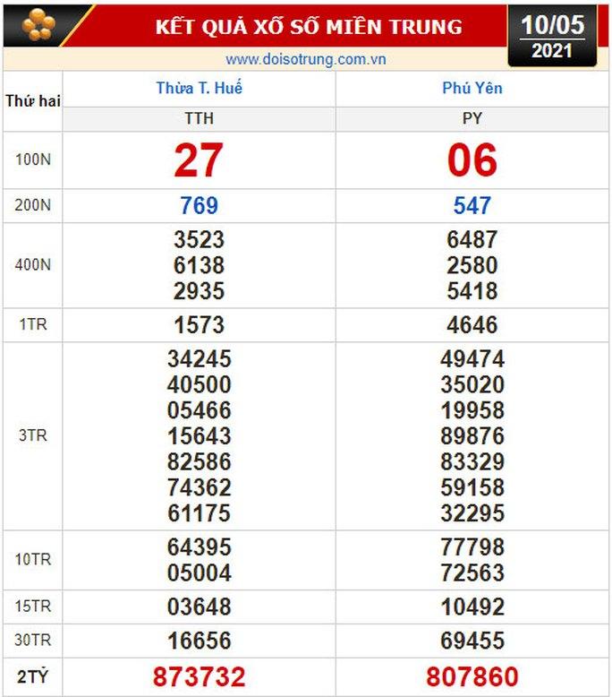 Kết quả xổ số hôm nay 10-5: TP HCM, Đồng Tháp, Cà Mau, Thừa Thiên Huế, Phú Yên, Hà Nội - Ảnh 2.