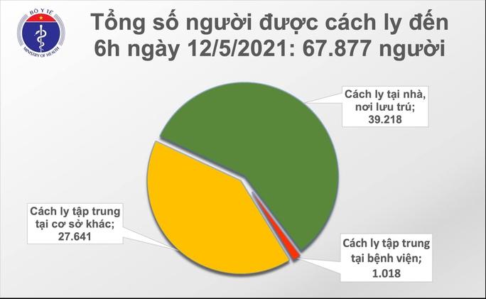 Sáng 12-5, thêm 33 ca mắc Covid-19 ở trong nước - Ảnh 2.