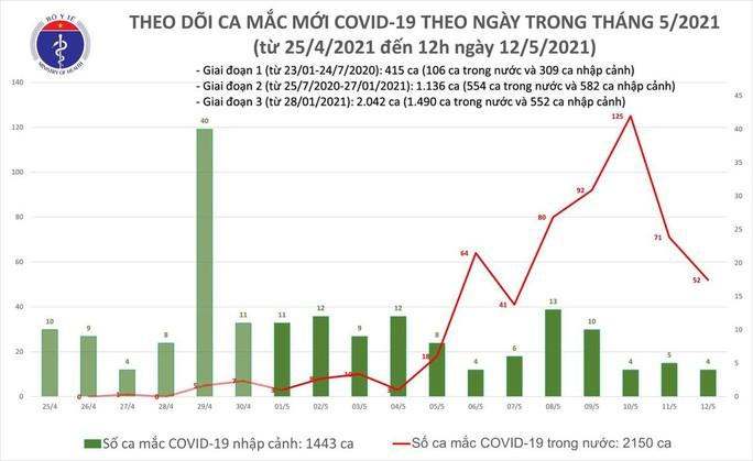 Trưa 12-5, thêm 22 ca mắc Covid-19, nhiều ca bệnh từ khu công nghiệp - Ảnh 1.
