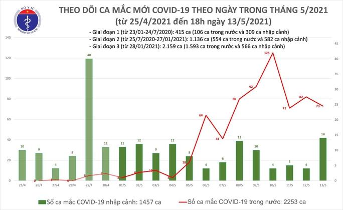 Chiều 13-5, thêm 31 ca mắc Covid-19, trong nước có 19 ca - Ảnh 1.