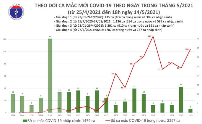 Tối 14-5, phát hiện 59 ca mắc Covid-19 trong nước - Ảnh 1.