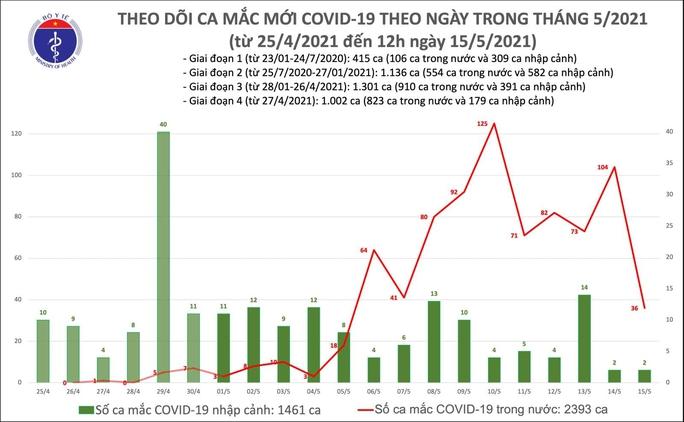 Trưa 15-5, phát hiện thêm 16 ca mắc Covid-19 trong nước - Ảnh 1.