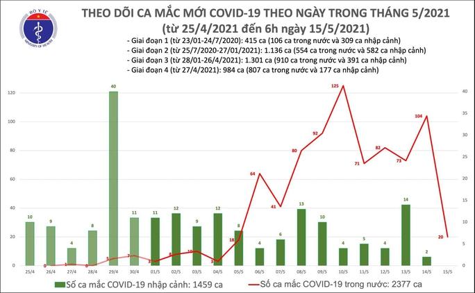 Sáng 15-5, ghi nhận thêm 20 ca mắc Covid-19 trong nước - Ảnh 1.