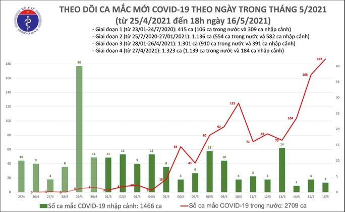 Tối 16-5, ghi nhận 54 mắc Covid-19 mới trong nước - Ảnh 1.