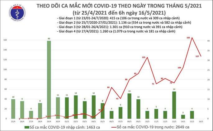 Sáng 16-5, ghi nhận 127 ca mắc Covid-19 trong nước - Ảnh 1.