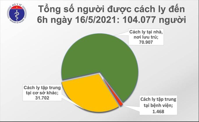 Sáng 16-5, ghi nhận 127 ca mắc Covid-19 trong nước - Ảnh 2.
