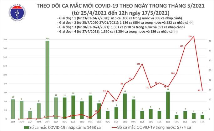 Trưa 17-5, ghi nhận 28 ca mắc Covid-19 trong nước tại 4 địa phương - Ảnh 1.