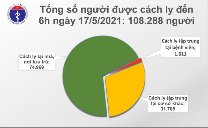 Sáng 17-5, ghi nhận thêm 37 ca mắc Covid-19 trong nước - Ảnh 2.