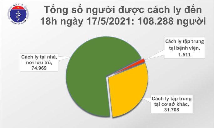 Tối 17-5, ghi nhận thêm 116 ca mắc Covid-19 trong nước - Ảnh 2.
