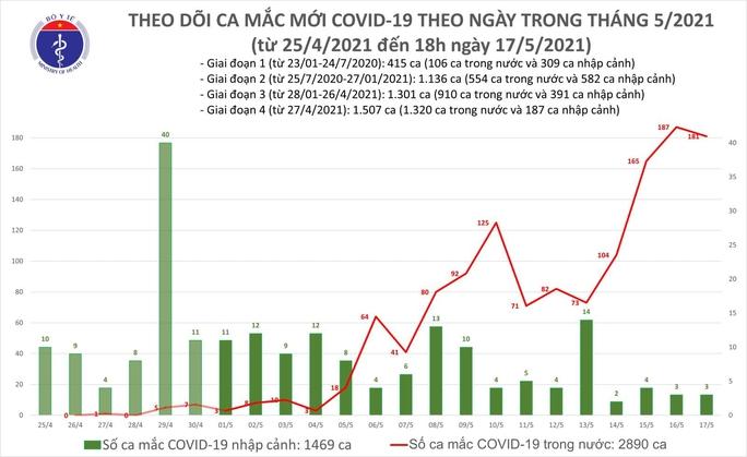 Tối 17-5, ghi nhận thêm 116 ca mắc Covid-19 trong nước - Ảnh 1.