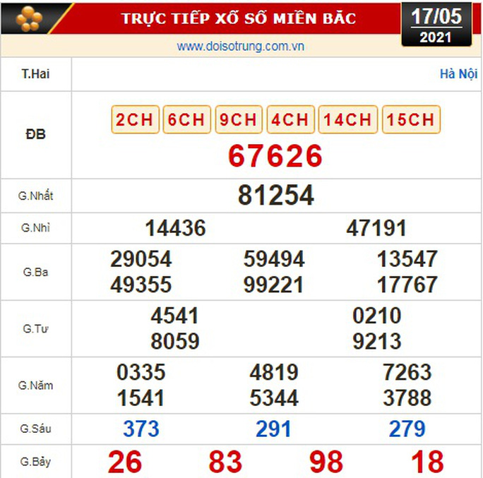 Kết quả xổ số hôm nay 17-5: TP HCM, Đồng Tháp, Cà Mau, Thừa Thiên Huế, Phú Yên, Hà Nội - Ảnh 3.