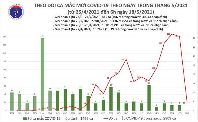 Sáng 18-5, thêm 19 ca mắc Covid-19, có 13 ca ở Hà Nội  - Ảnh 1.