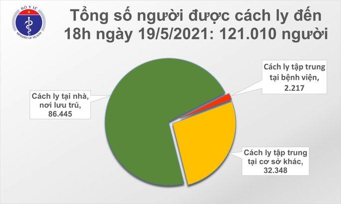 Tối 19-5, thêm 111 ca mắc Covid-19, có 78 ca tại tâm dịch Bắc Giang - Ảnh 2.