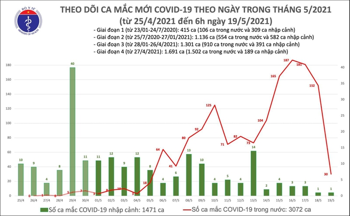 Sáng 19-5, thêm 31 ca mắc Covid-19, ca bệnh ở TP HCM đang điều tra dịch tễ - Ảnh 1.