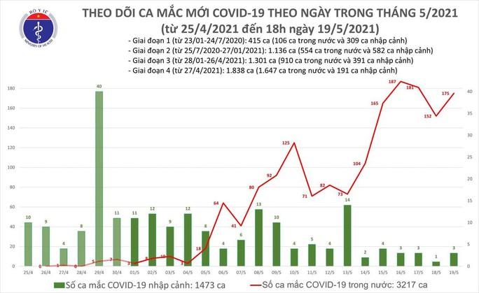 Tối 19-5, thêm 111 ca mắc Covid-19, có 78 ca tại tâm dịch Bắc Giang - Ảnh 1.