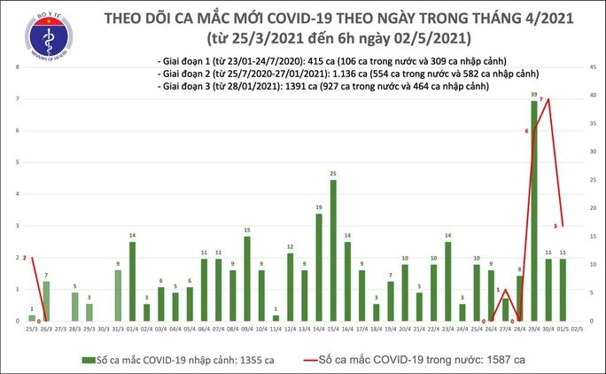 Sáng 2-5, không có ca mắc Covid-19, thêm gần 2.000 người cách ly phòng dịch - Ảnh 1.