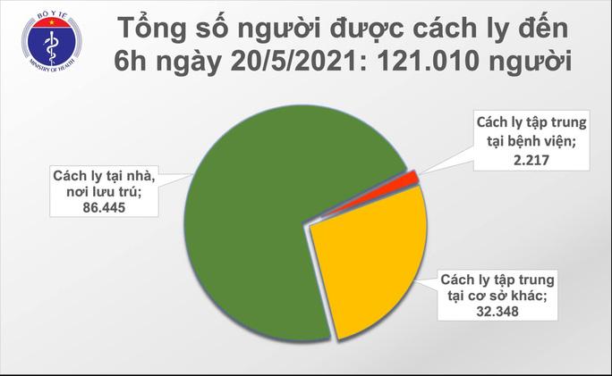 Sáng 20-5, thêm 30 ca mắc Covid-19 tại 6 tỉnh - Ảnh 2.