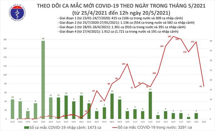 Trưa 20-5, thêm 44 ca mắc Covid-19 trong nước - Ảnh 1.