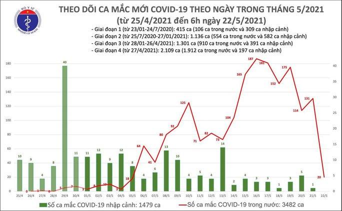 Sáng 22-5, ghi nhận 20 ca mắc Covid-19 mới trong nước - Ảnh 1.