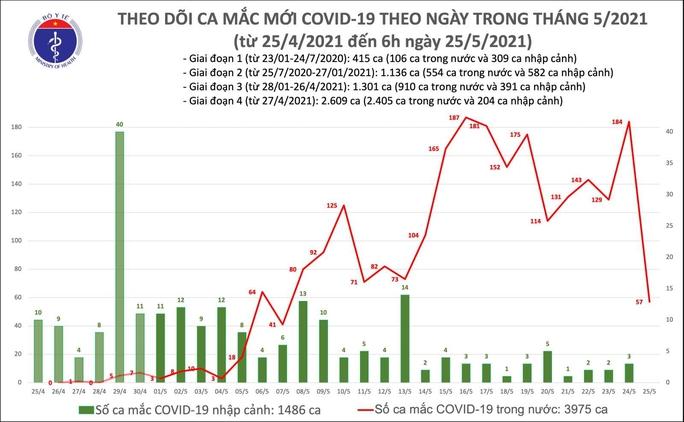 Sáng 25-5, phát hiện 57 ca mắc Covid-19 mới trong nước - Ảnh 1.