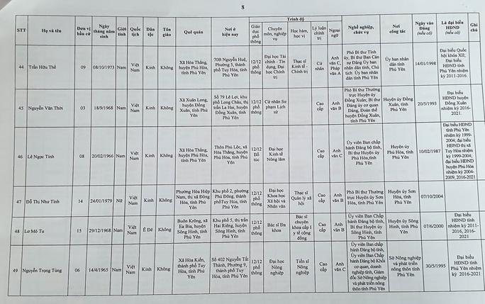 Danh sách 50 đại biểu trúng cử HĐND tỉnh Phú Yên - Ảnh 10.