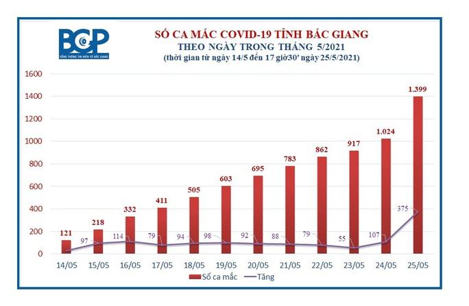 Bắc Giang thêm 375 ca dương tính SARS-CoV-2, tỷ lệ F1 âm tính thành dương tính rất cao - Ảnh 2.