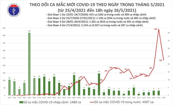 Tối 26-5, thêm 115 ca mắc Covid-19, 103 ca ở Bắc Ninh và Bắc Giang - Ảnh 1.